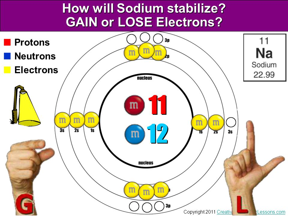 How will Sodium stabilize GAIN or LOSE Electrons
