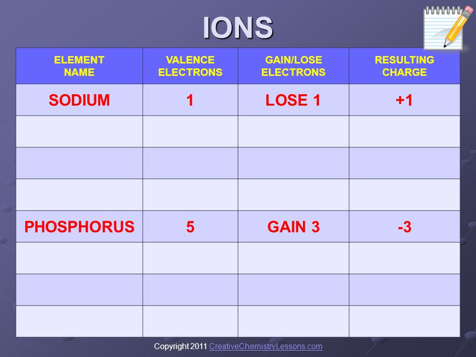 IONS SODIUM 1 LOSE 1 +1 PHOSPHORUS 5 GAIN 3 -3 ELEMENT NAME VALENCE