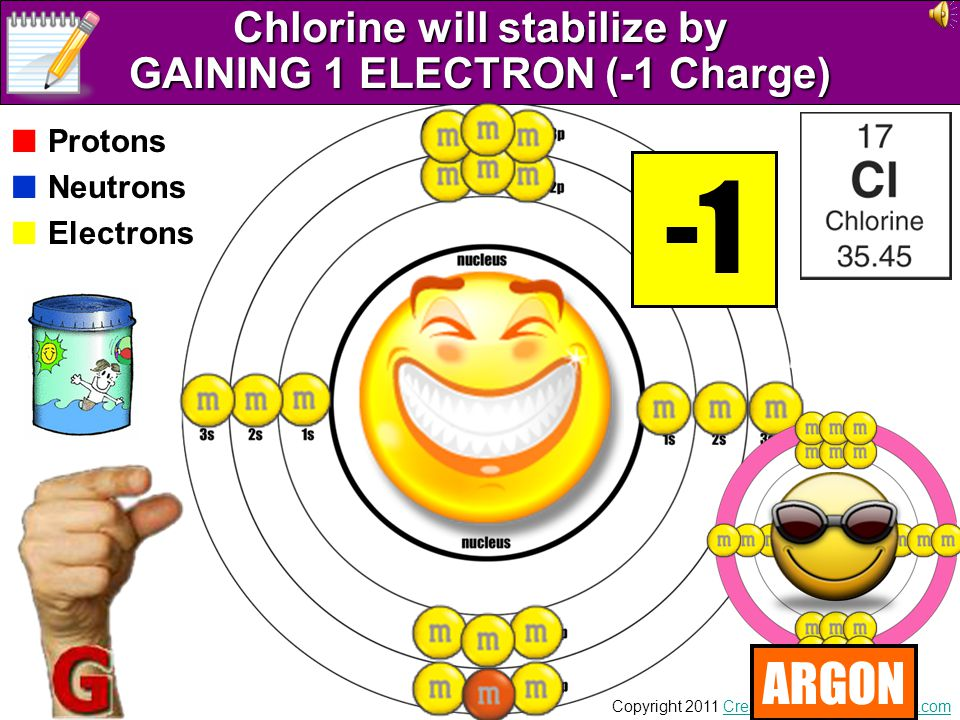 Chlorine will stabilize by GAINING 1 ELECTRON (-1 Charge)
