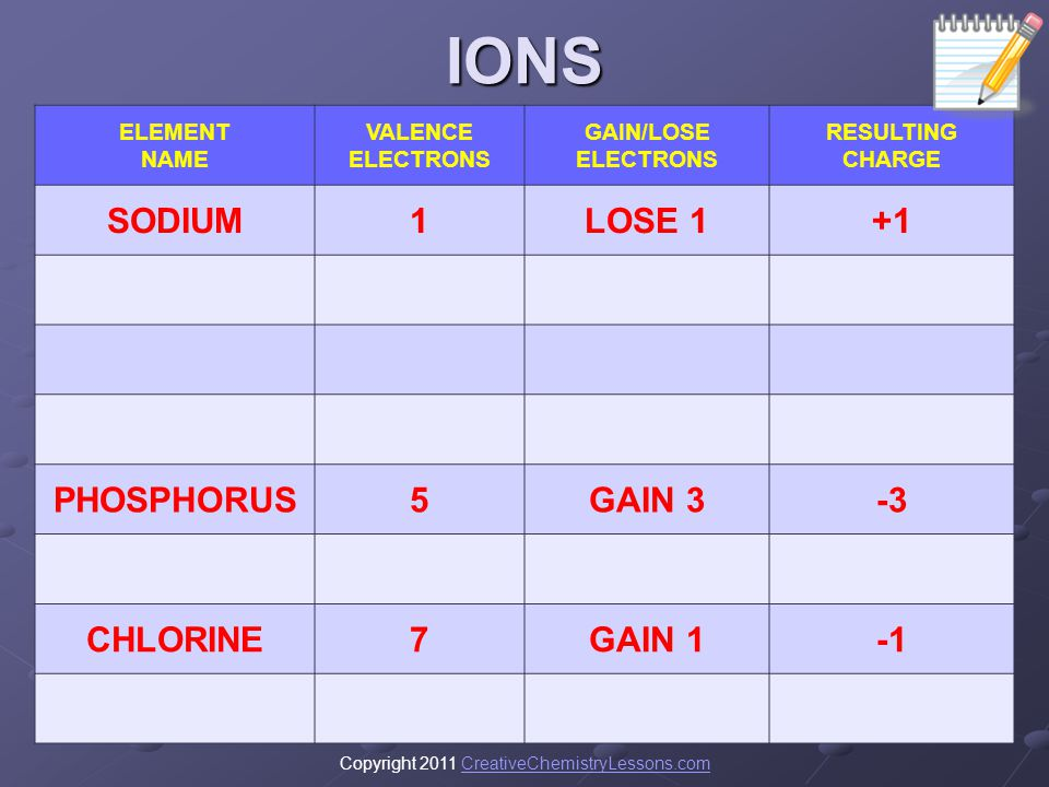 IONS SODIUM 1 LOSE 1 +1 PHOSPHORUS 5 GAIN 3 -3 CHLORINE 7 GAIN 1 -1
