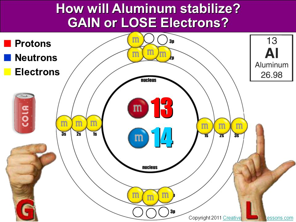 How will Aluminum stabilize GAIN or LOSE Electrons