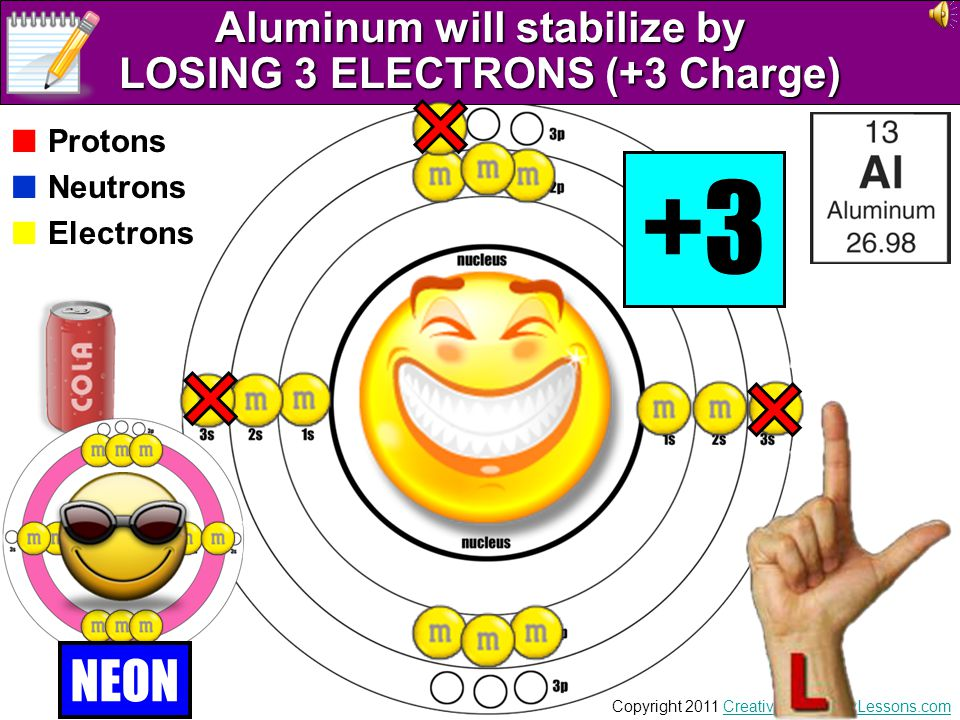 Aluminum will stabilize by LOSING 3 ELECTRONS (+3 Charge)