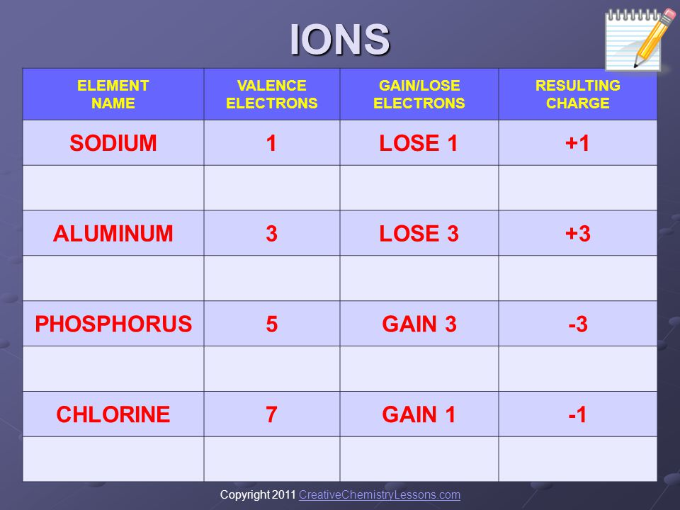 IONS SODIUM 1 LOSE 1 +1 ALUMINUM 3 LOSE 3 +3 PHOSPHORUS 5 GAIN 3 -3