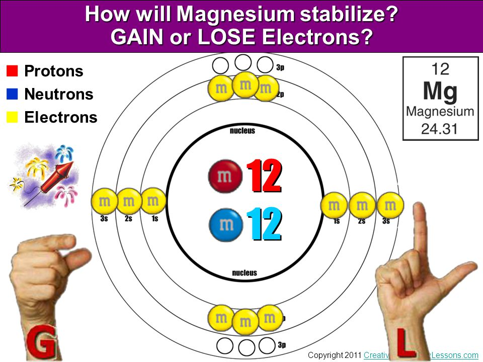 How will Magnesium stabilize GAIN or LOSE Electrons