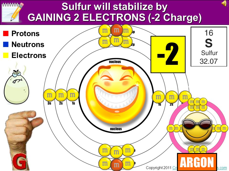 Sulfur will stabilize by GAINING 2 ELECTRONS (-2 Charge)