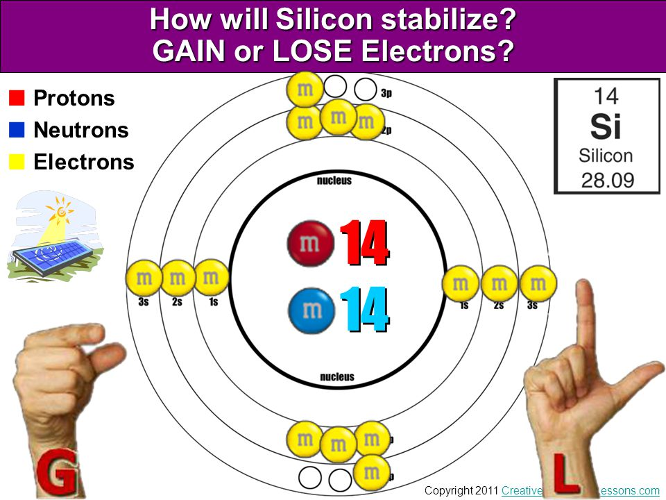 How will Silicon stabilize GAIN or LOSE Electrons