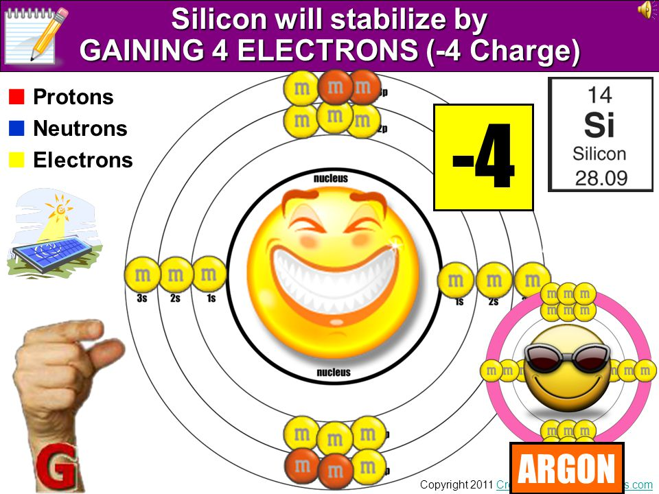 Silicon will stabilize by GAINING 4 ELECTRONS (-4 Charge)