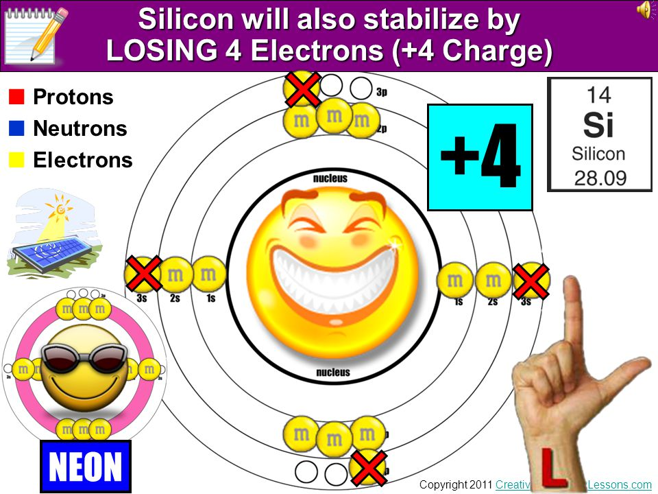 Silicon will also stabilize by LOSING 4 Electrons (+4 Charge)