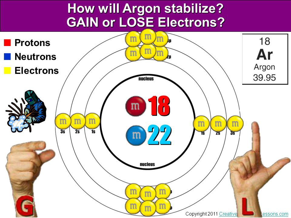 How will Argon stabilize GAIN or LOSE Electrons