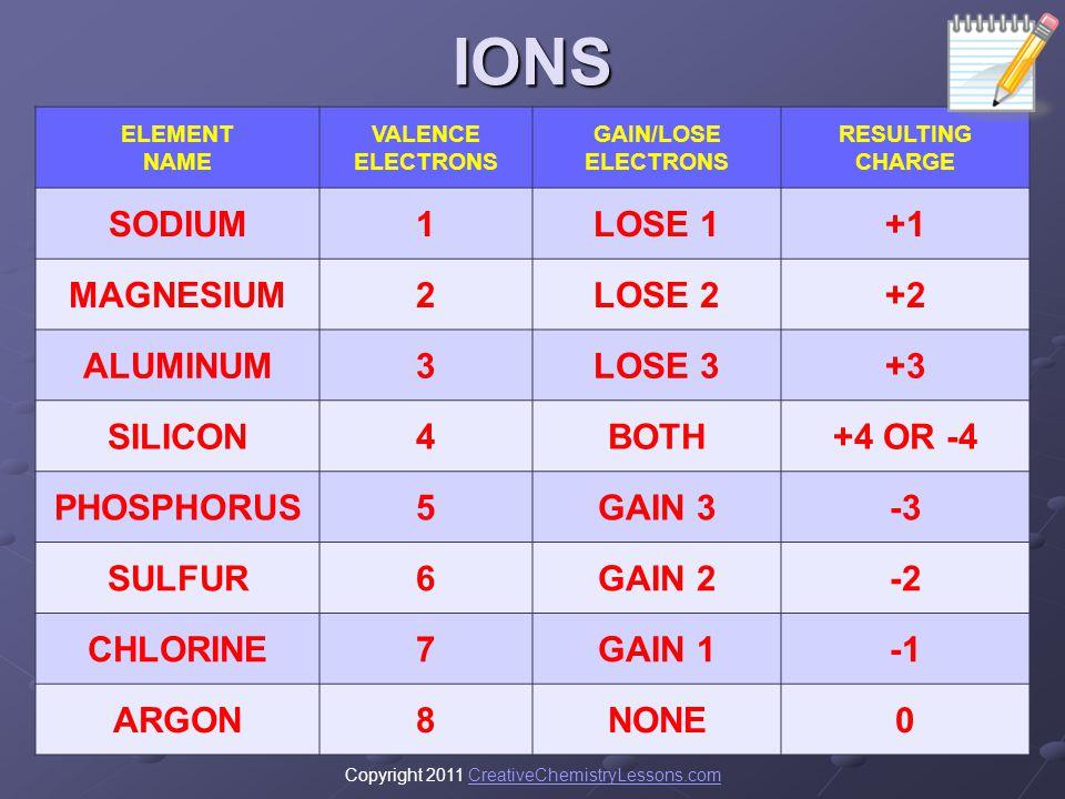 IONS SODIUM 1 LOSE 1 +1 MAGNESIUM 2 LOSE 2 +2 ALUMINUM 3 LOSE 3 +3