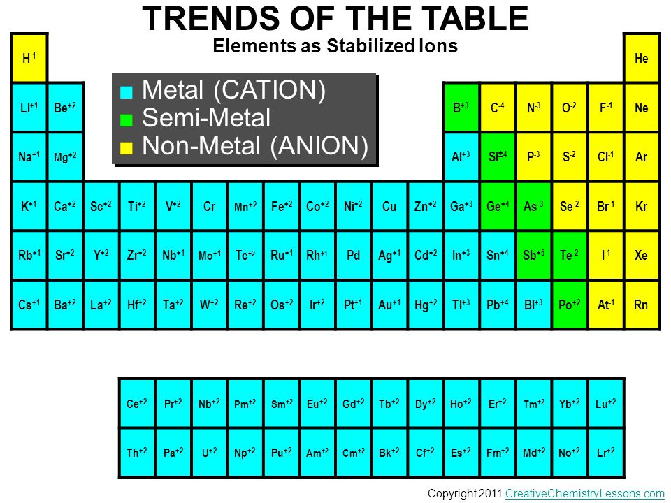 Elements as Stabilized Ions