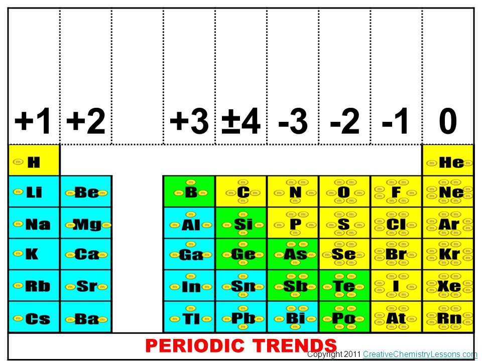 +1 +2 +3 ±4 -3 -2 -1 PERIODIC TRENDS