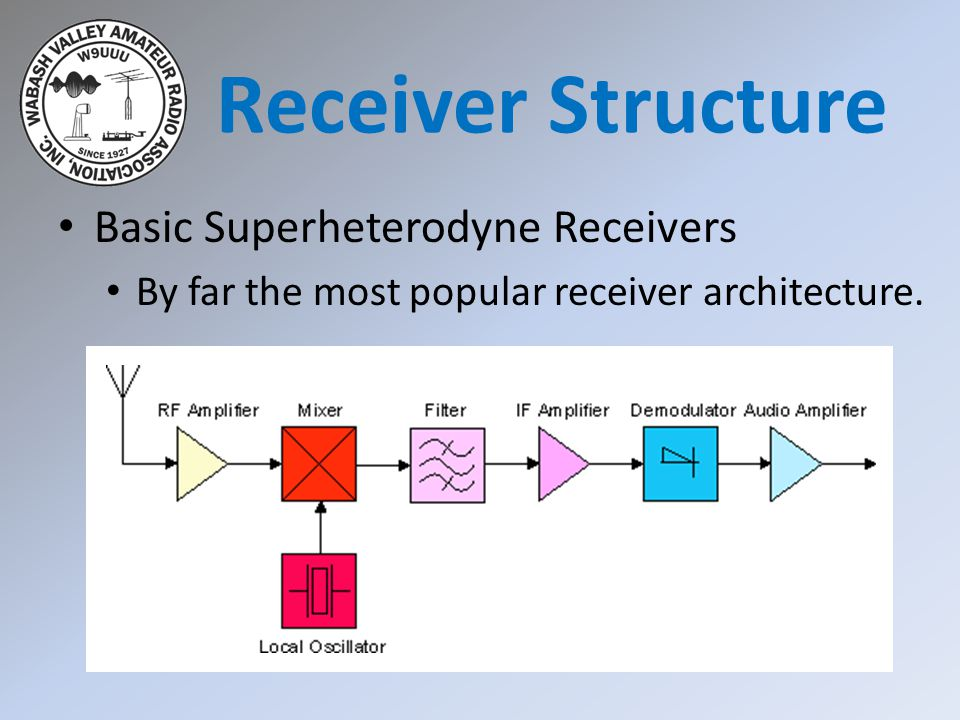 Receiver Structure Basic Superheterodyne Receivers