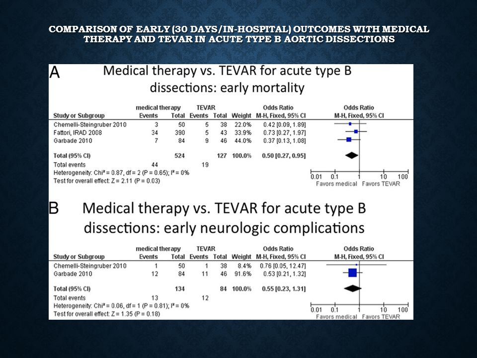Comparison of Early (30 Days/In-Hospital) Outcomes With Medical Therapy and TEVAR in Acute Type B Aortic Dissections