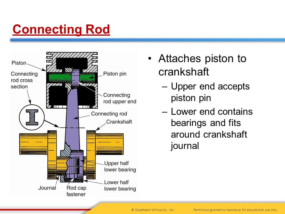 Connecting Rod Attaches piston to crankshaft