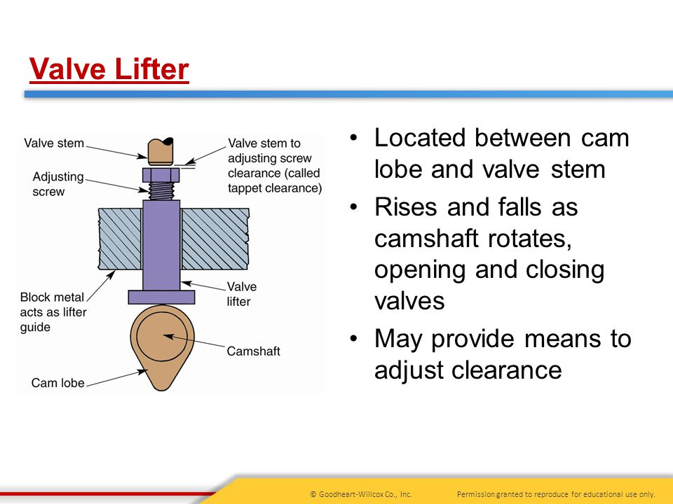 Valve Lifter Located between cam lobe and valve stem