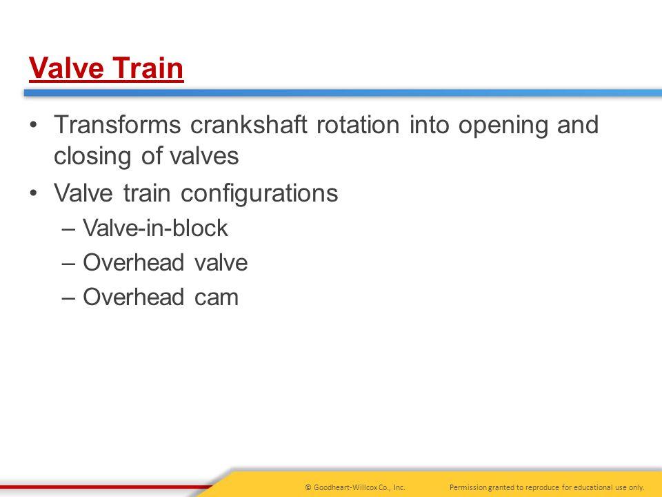 Valve Train Transforms crankshaft rotation into opening and closing of valves. Valve train configurations.