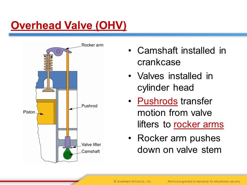 Overhead Valve (OHV) Camshaft installed in crankcase