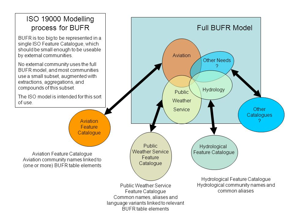 ISO 19000 Modelling process for BUFR Full BUFR Model