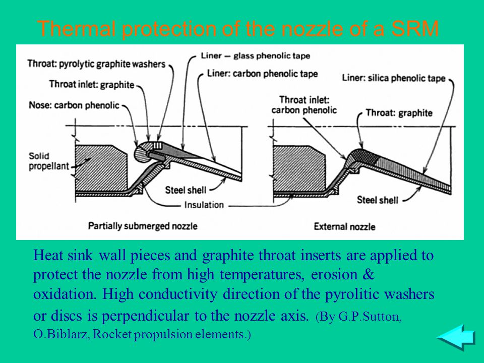 Thermal protection of the nozzle of a SRM