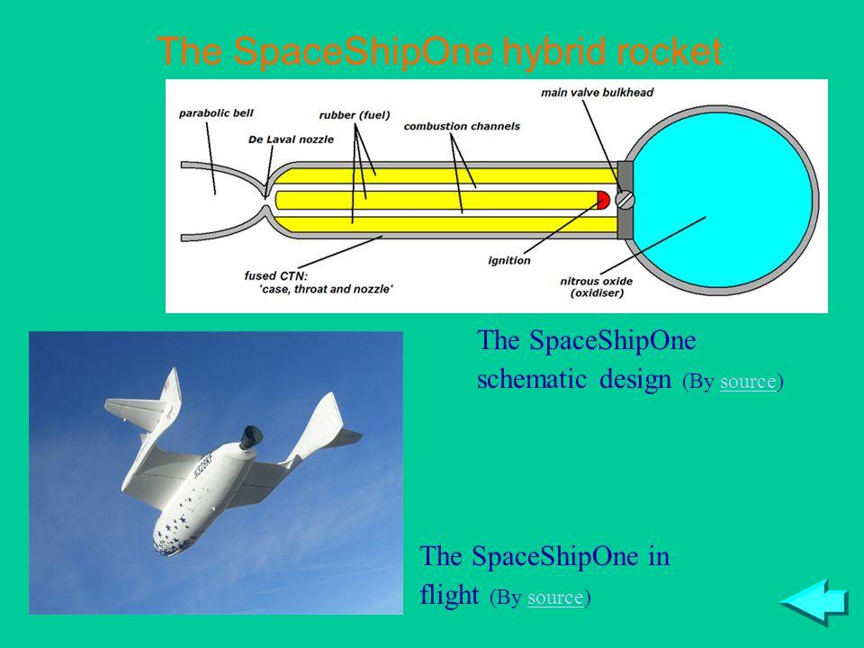 The SpaceShipOne hybrid rocket