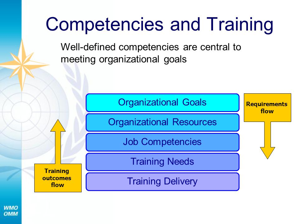 Competencies and Training