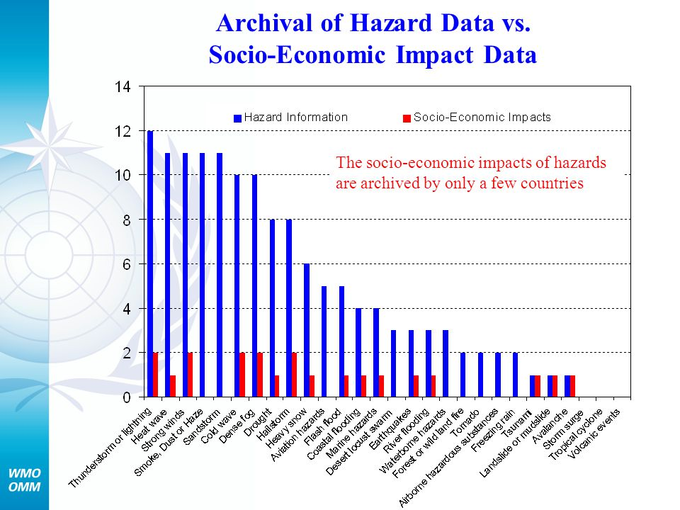 Archival of Hazard Data vs. Socio-Economic Impact Data