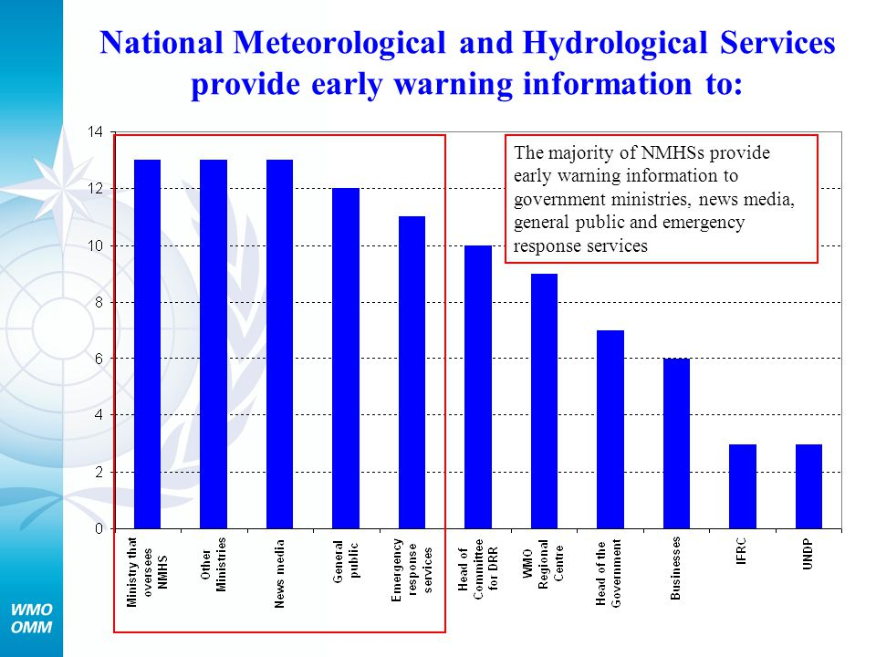 National Meteorological and Hydrological Services provide early warning information to: