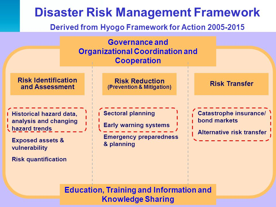 Disaster Risk Management Framework Derived from Hyogo Framework for Action 2005-2015