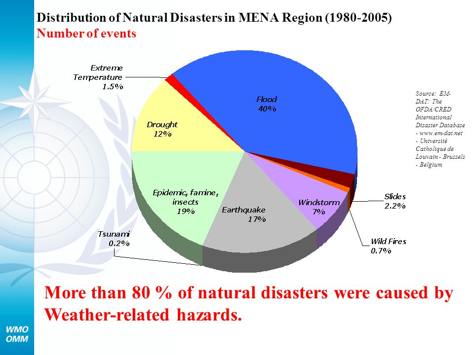Distribution of Natural Disasters in MENA Region (1980-2005) Number of events