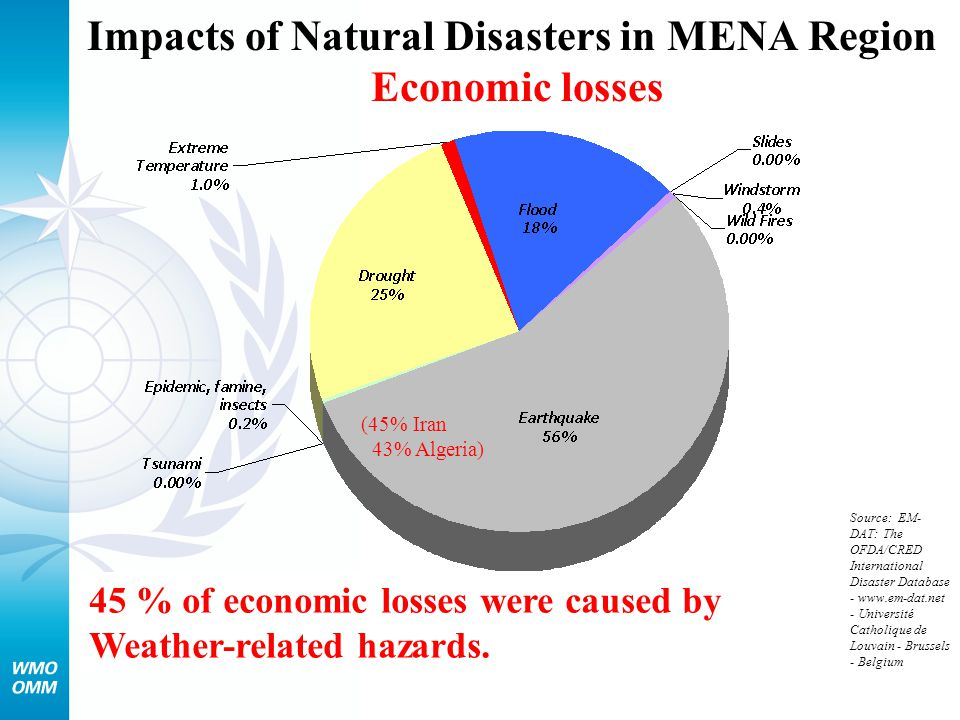 Impacts of Natural Disasters in MENA Region Economic losses