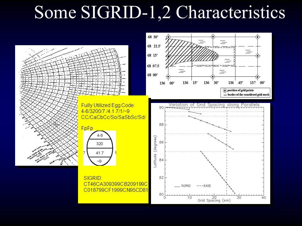 Some SIGRID-1,2 Characteristics