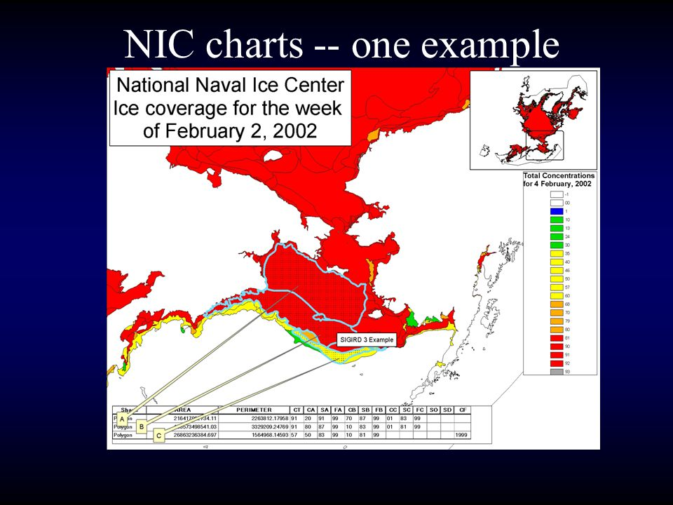 NIC charts -- one example