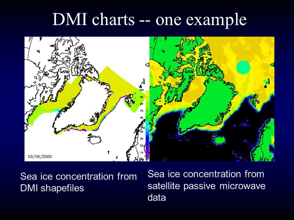 DMI charts -- one example
