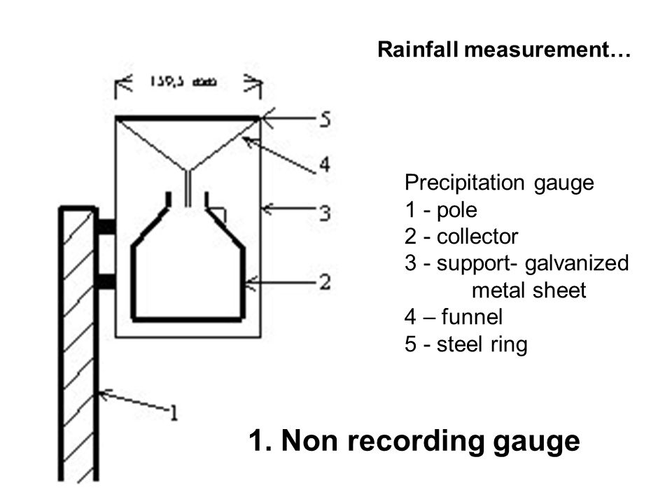 Rainfall measurement…