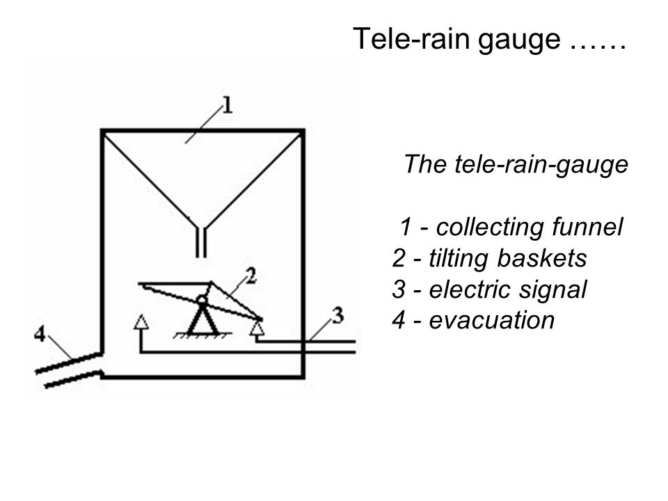 Tele-rain gauge …… The tele-rain-gauge