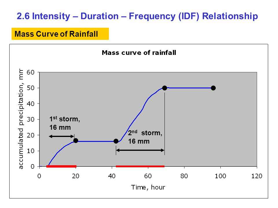 2.6 Intensity – Duration – Frequency (IDF) Relationship