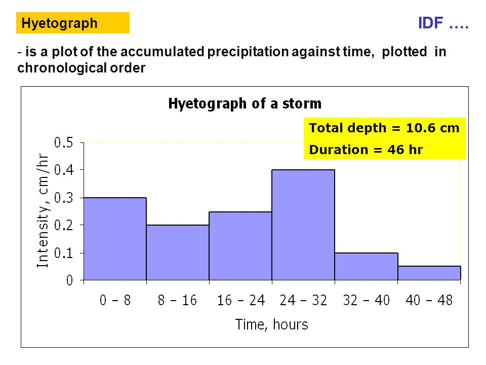 Hyetograph IDF …. is a plot of the accumulated precipitation against time, plotted in chronological order.