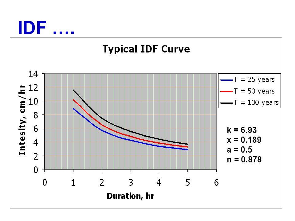 IDF …. k = 6.93 x = 0.189 a = 0.5 n = 0.878
