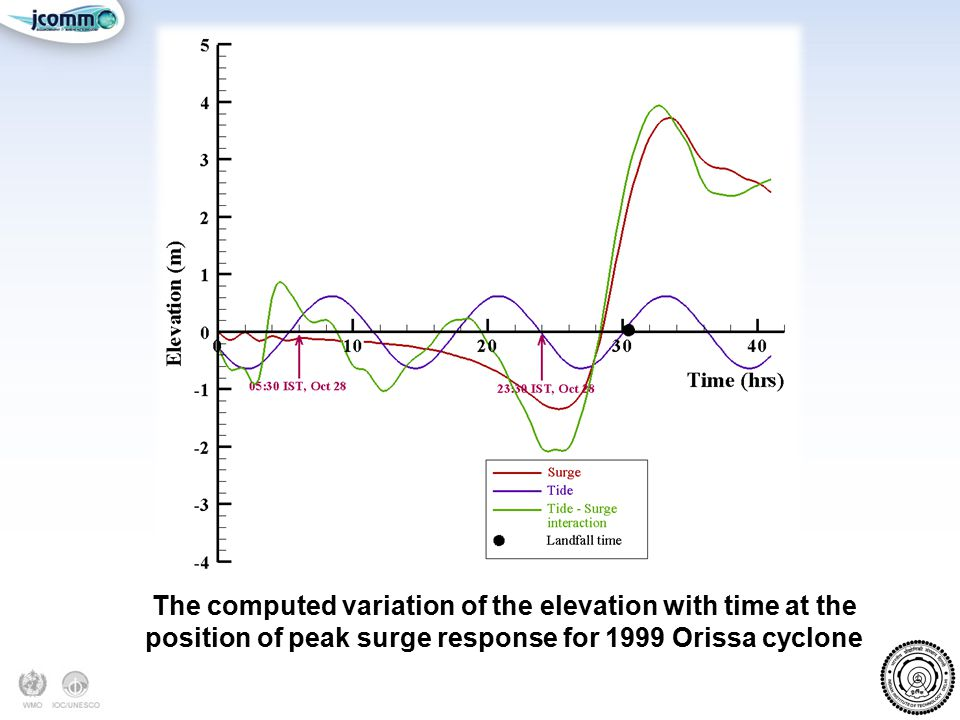 The computed variation of the elevation with time at the position of peak surge response for 1999 Orissa cyclone