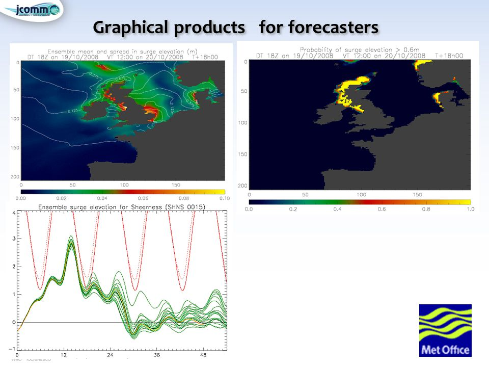 Graphical products for forecasters
