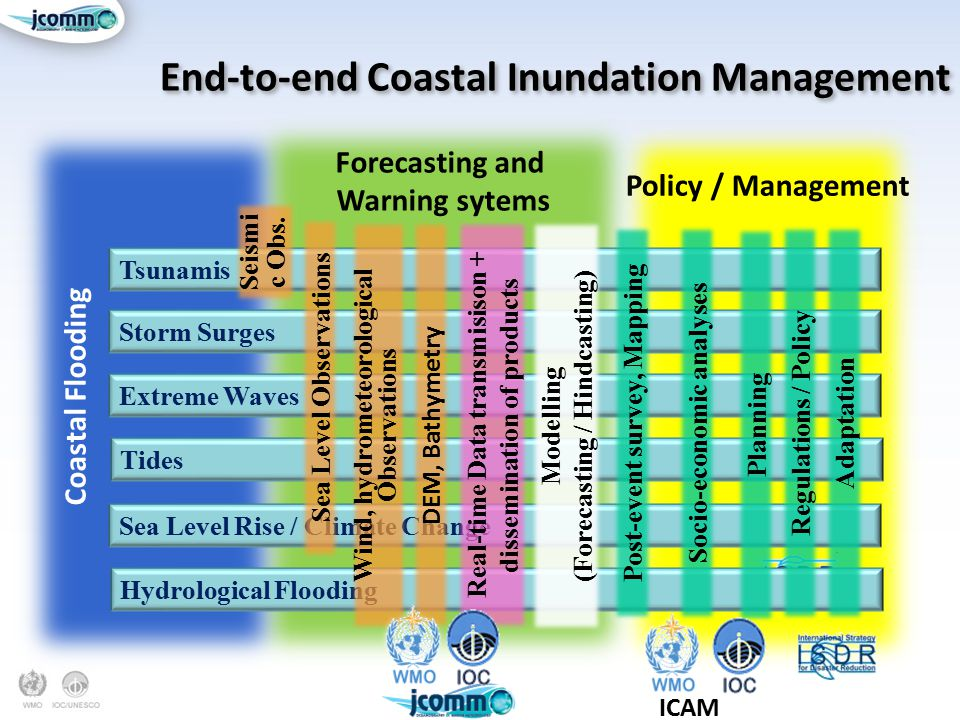 End-to-end Coastal Inundation Management