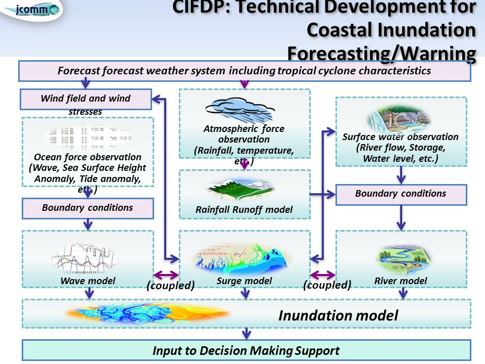 CIFDP: Technical Development for Coastal Inundation Forecasting/Warning