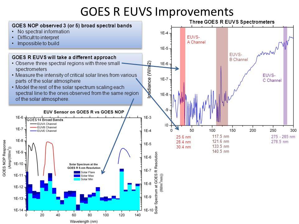 GOES R EUVS Improvements