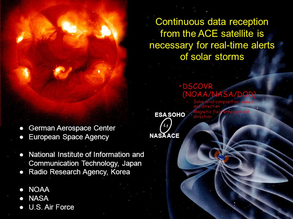 Continuous data reception from the ACE satellite is necessary for real-time alerts of solar storms