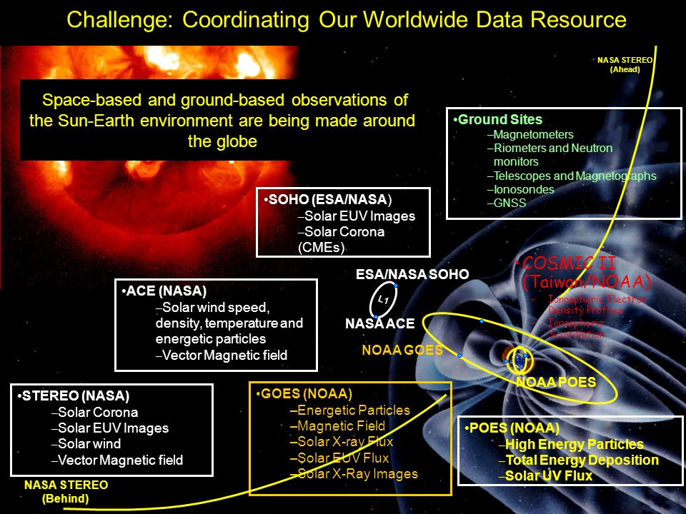 Challenge: Coordinating Our Worldwide Data Resource