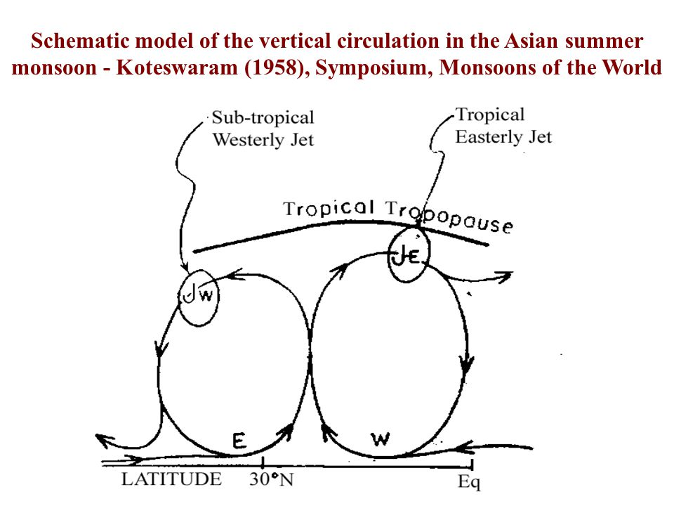 Schematic model of the vertical circulation in the Asian summer monsoon - Koteswaram (1958), Symposium, Monsoons of the World