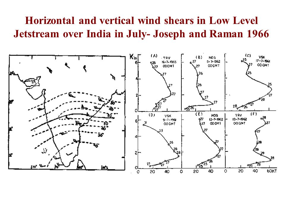 Horizontal and vertical wind shears in Low Level Jetstream over India in July- Joseph and Raman 1966