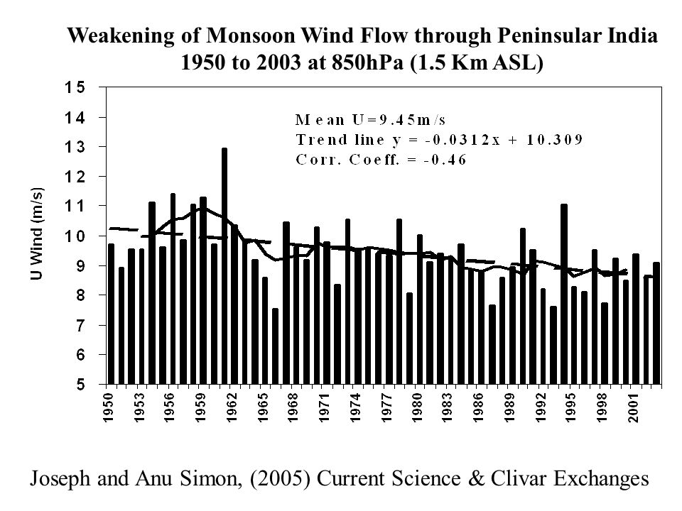 Weakening of Monsoon Wind Flow through Peninsular India
