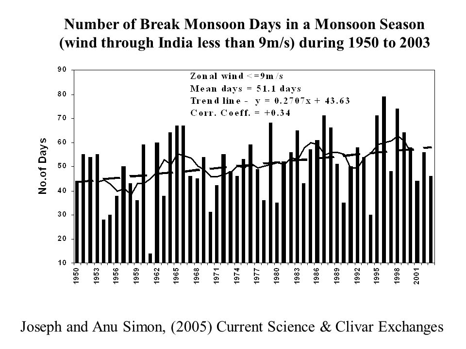 Number of Break Monsoon Days in a Monsoon Season
